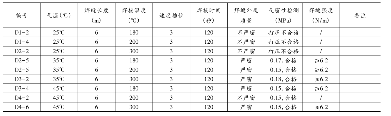 复合土工膜(单膜)在气温25℃~45℃区间焊接试验